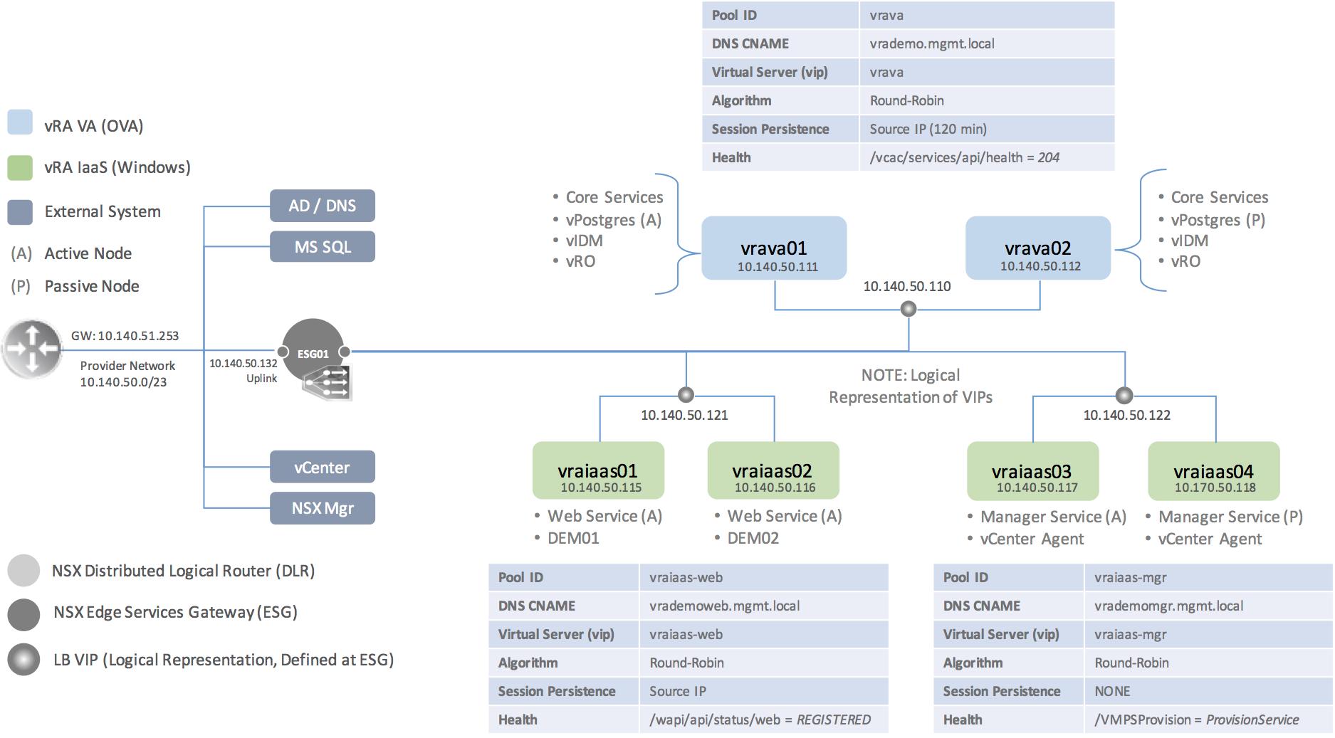 vRA 7 2 DIG - 06 1, NSX Load Balancer Config - [virtualjad com]